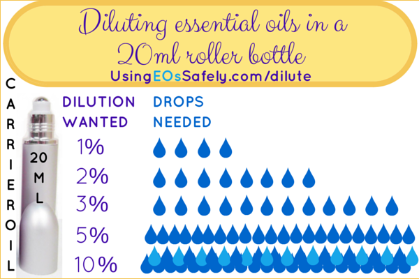 Diluting essential oils in a 20ml bottle