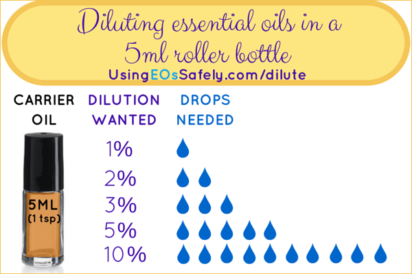 Diluting essential oils in a 5ml roller bottle