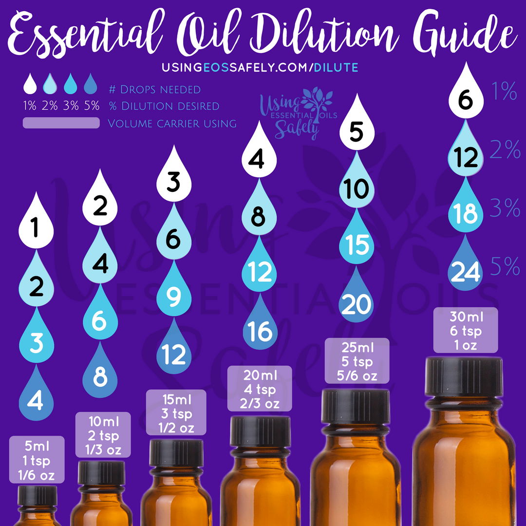 Diluting Essential Oils Safely Safe Dilution Guidelines