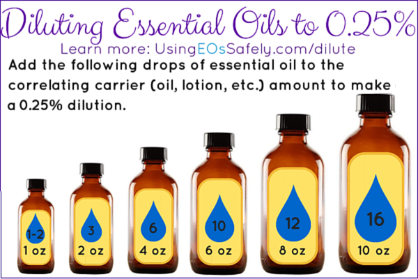 Diluting Essential Oils to 0.25%
