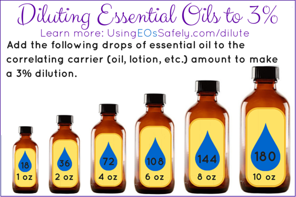 Diluting Essential Oils to 3%