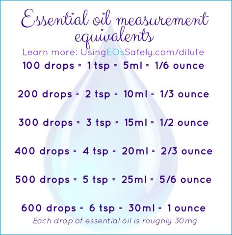 Essential oil measurement equivalents
