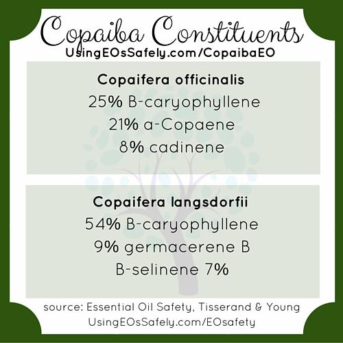 02Copaiba_Constituents