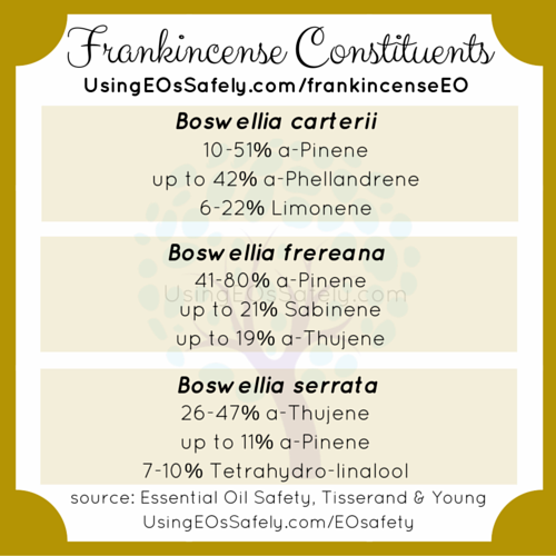 02Frankincense_Constituents