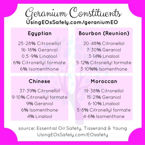 02Geranium_Constituents